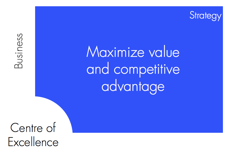 SAP-Centre-of-Excellence-Improve-Business-Processes
