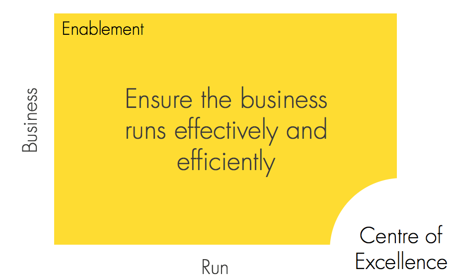 SAP-Centre-of-Excellence-Run-Business-Processes